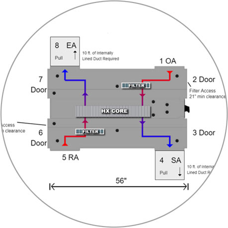 Energy Wall HVAC Unit UERV UHRV